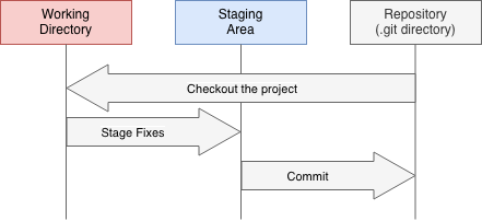 Git working stages